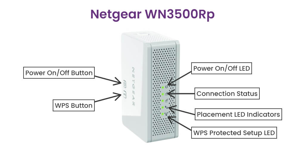 wn3500rp LED light  meanings